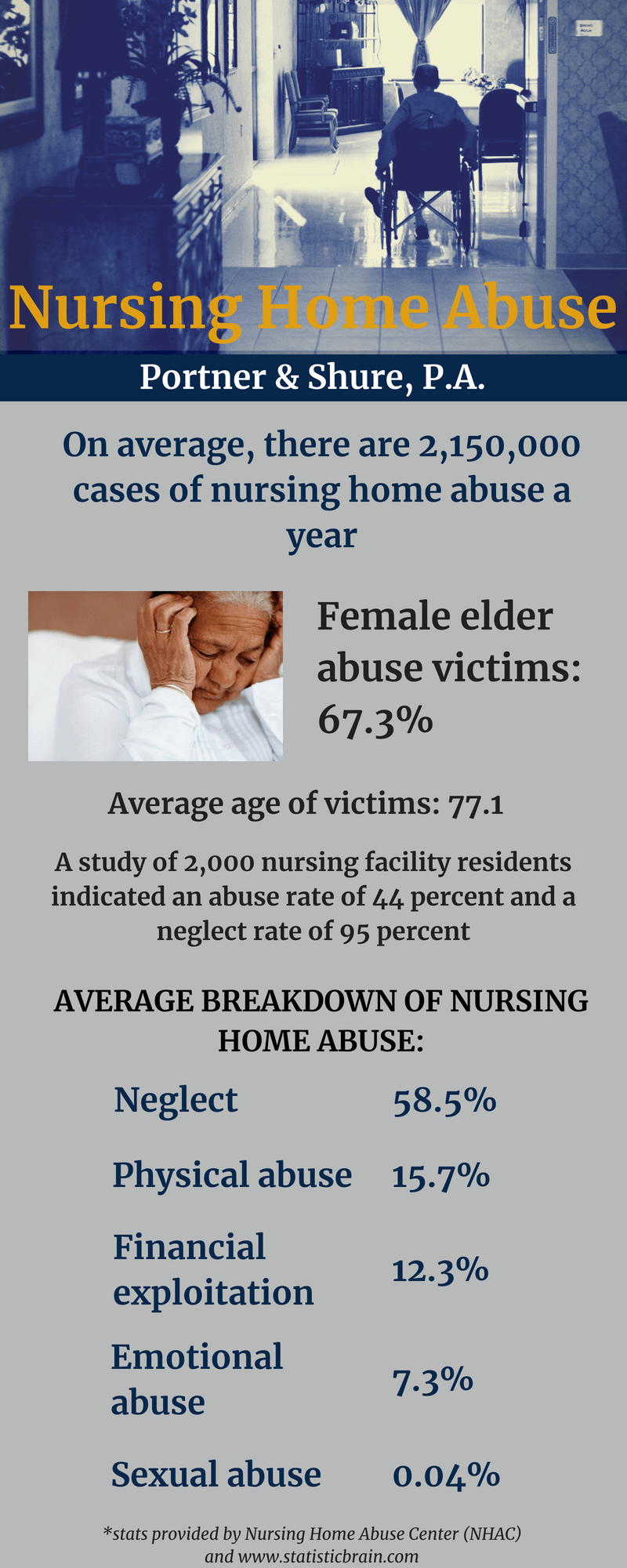 Infographic: Nursing Home Abuse and Negligence