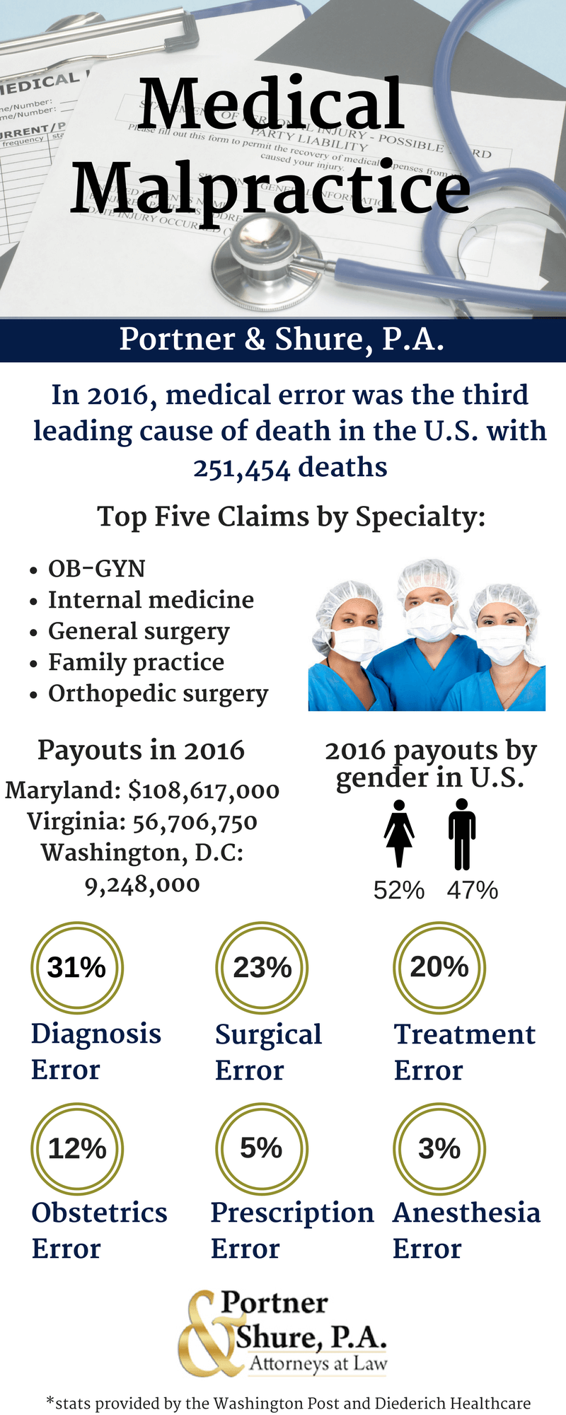 Infographic: Medical Malpractice Stats